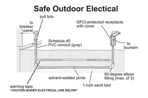 Electrical Wiring in Ponds